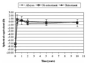 Średnia wartość ekwiwalentu sferycznego przed zabiegiem LASIK